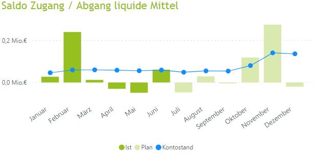 Liquiditätssteuerung in Krisenzeiten mit Hilfe des Power BI Liquiditätsdashboards